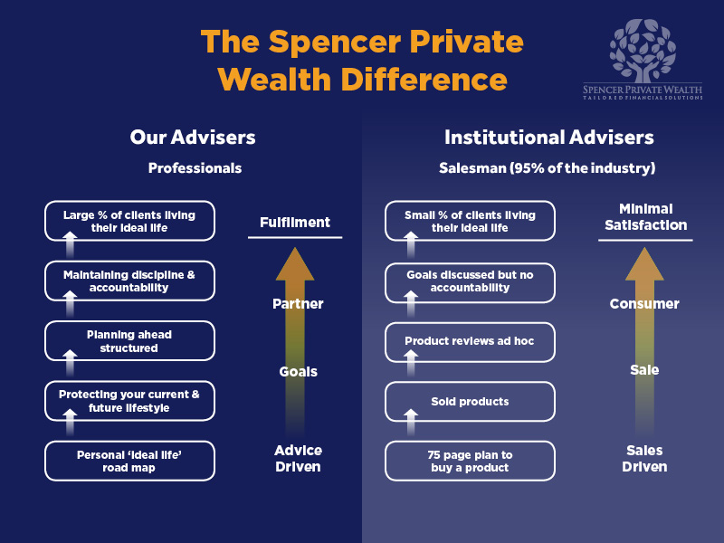 The Spencer Private Wealth Difference