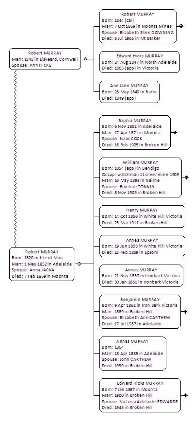robert murray family chart