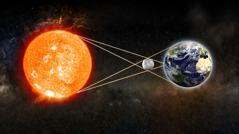 A solar eclipse happens at times when the moon is directly in between the Earth and Sun. Getty