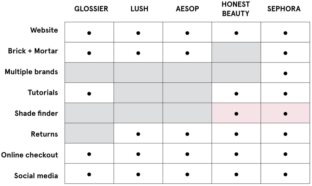 The Shade Finder tool found in Honest Beauty and Sephora would meet user needs.