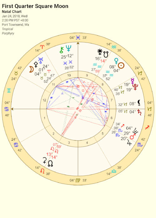 First Quarter Square Moon in Taurus.png