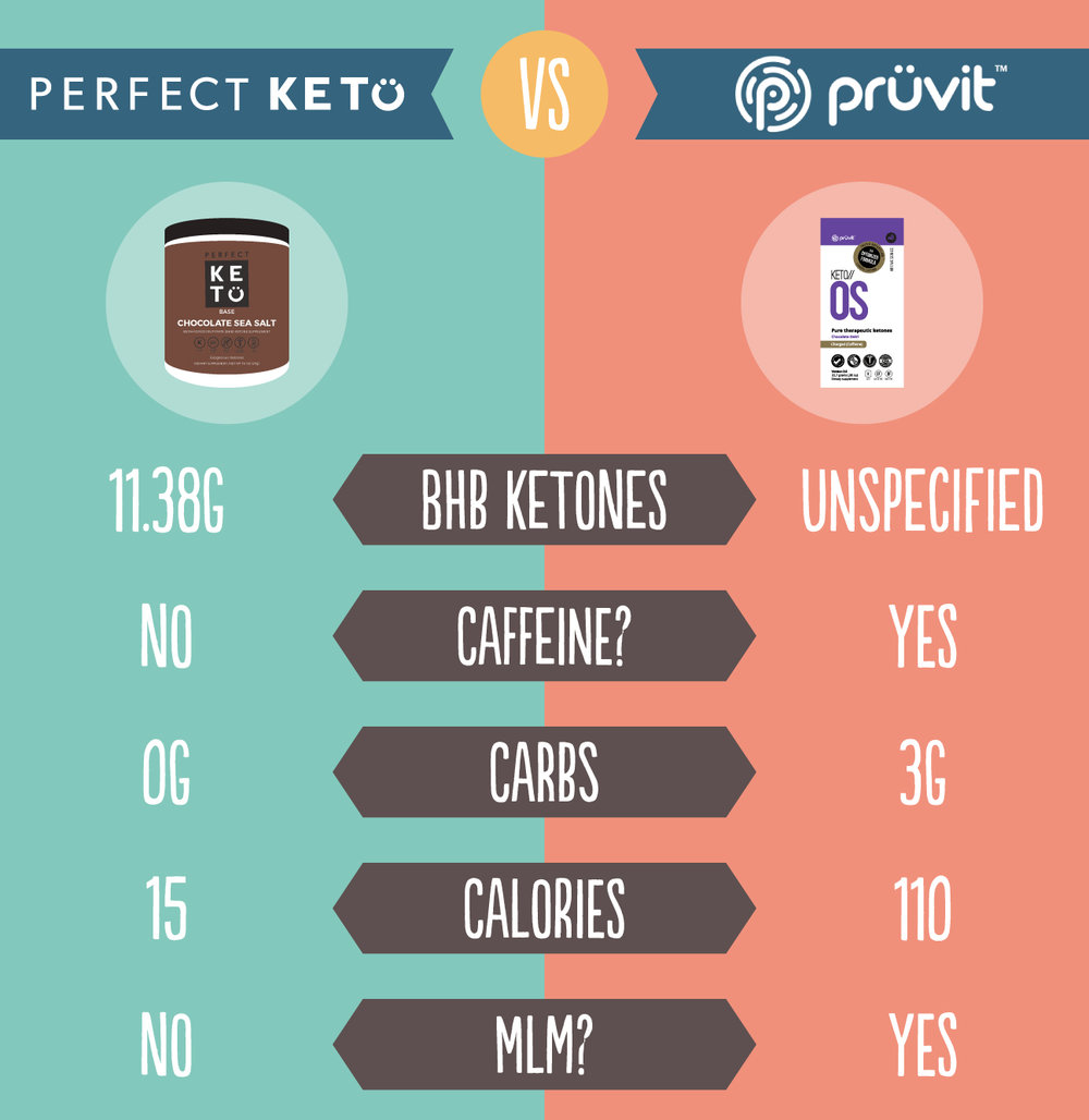 EXPLORING EXOGENOUS KETONES: PERFECT KETO AND KETO//OS SIDE BY SIDE by Jen Fisch via Keto In The City