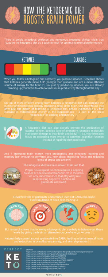 how-the-ketogenic-diet-boosts-brain-power-352x900.jpg