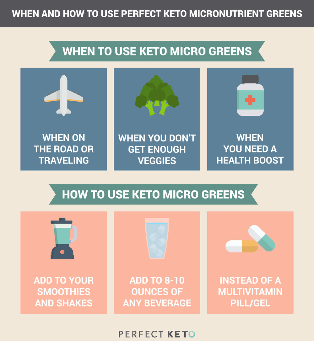 mircro greens infograph keto in the city