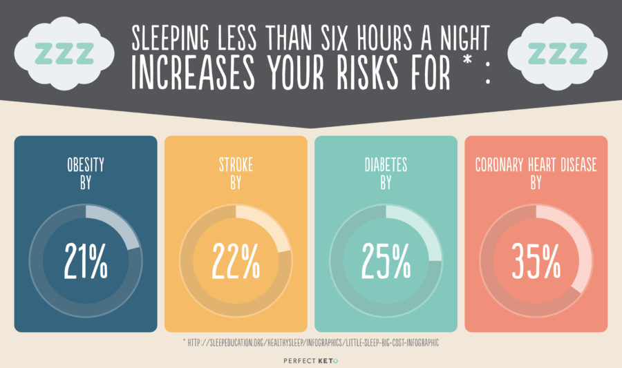 sleeping-less-than-six-hours-a-night-increases-your-risks-for-900x533.jpg