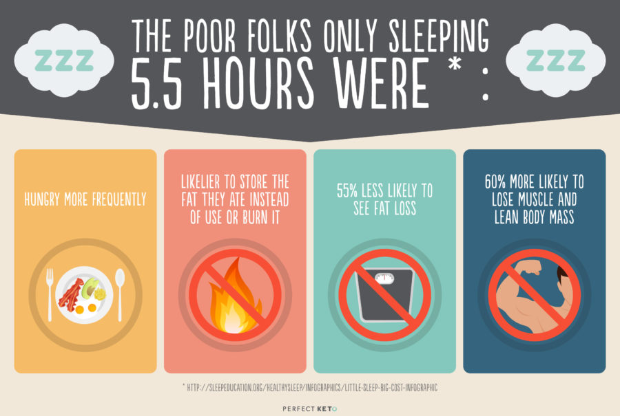 the-poor-folks-only-sleeping-5-5-hours-were-900x605.jpg