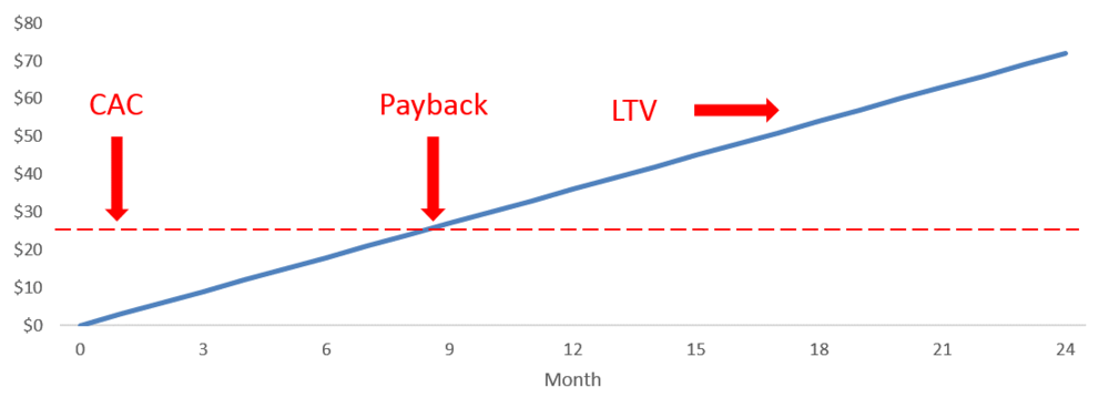 LTV_Payback.png