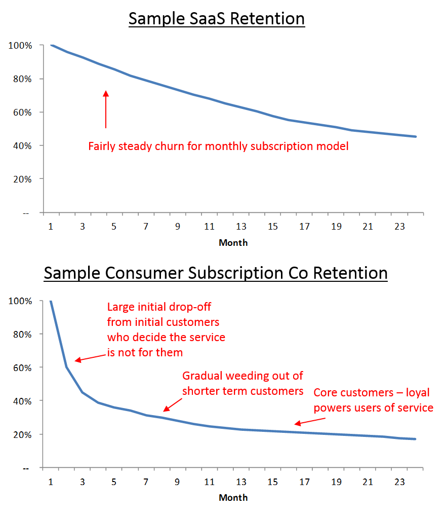 Retention-Curves2.png
