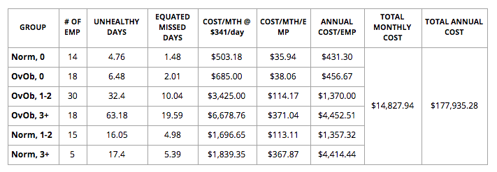 Table 2 -  calculation of mean unhealthy days per month per group type.png