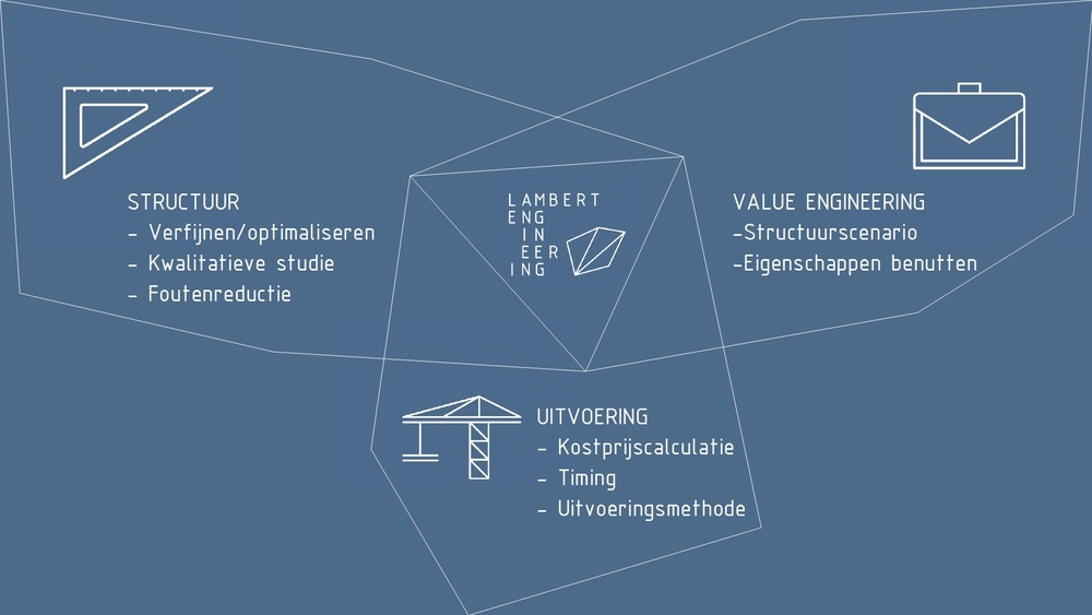 De 3 disciplines van Structural Value Engineering