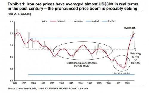 ijzererts prijsevolutie