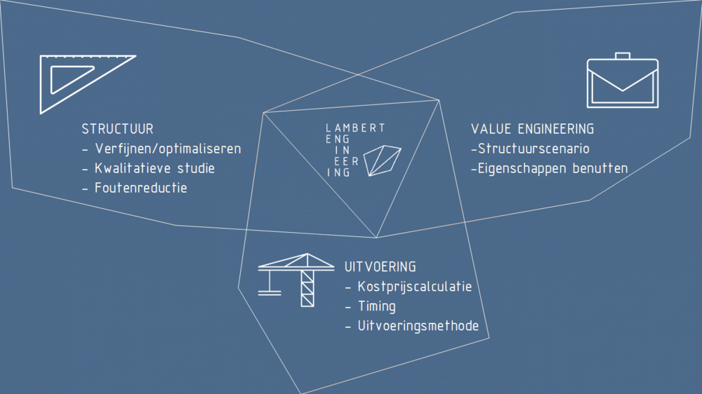 sve DIAGRAMMEN Structural Value Engineering