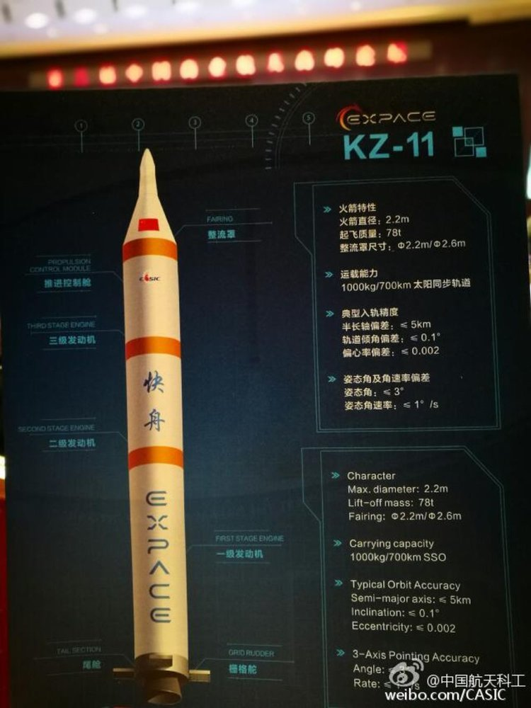 Kuazhiou 11, the larger of Expace's launch rockets, is geared towards launch demand for cheaper, smaller satellite constellations. While the first customers are Chinese, foreign customers are eventually likely to sign up for cheap prices and fast turnaround. Credit: CASIC (via popsci.com)