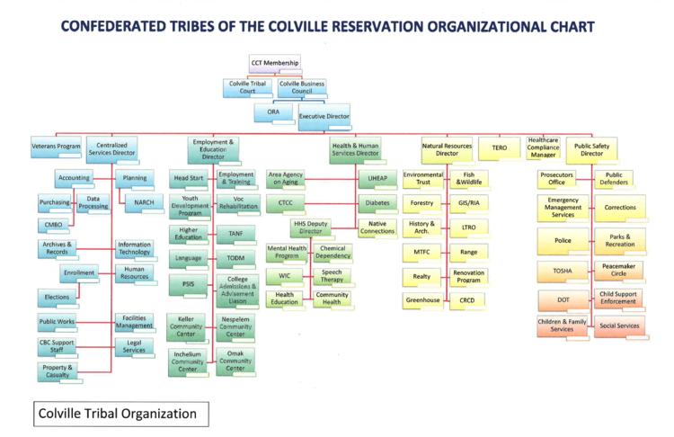 Organizational Chart — Colville Tribes