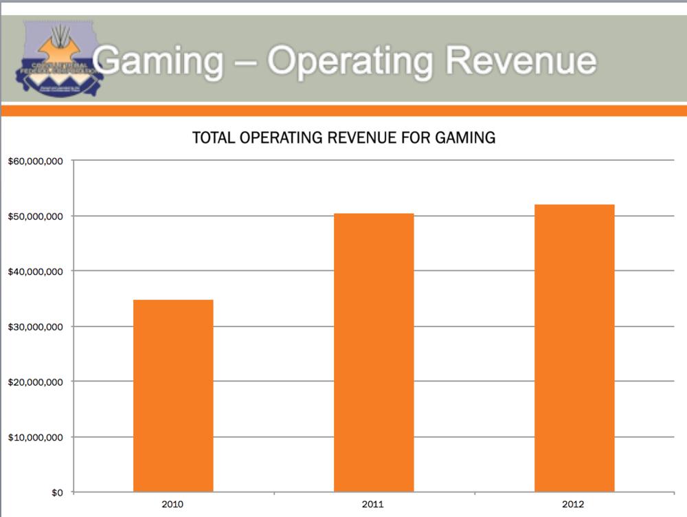 Gaming Revenue