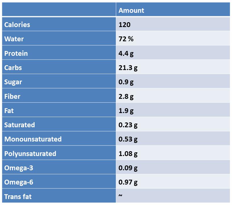 quinoa-nutrient-values.png