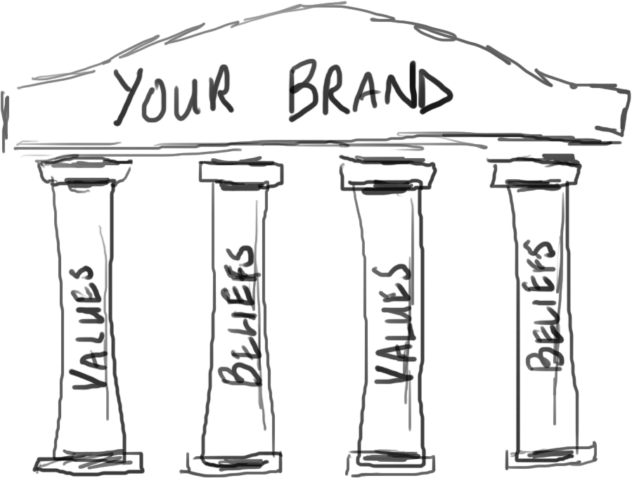 Brand values and pillars