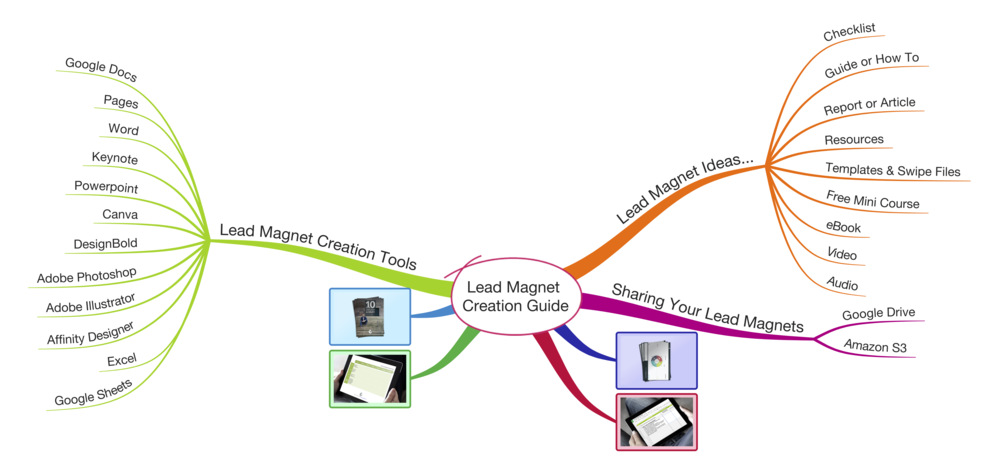 Lead Magnet Creation Guide Mind Map