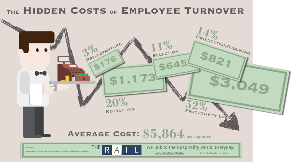 The real cost of restaurant staff turnover: $146,600 ...