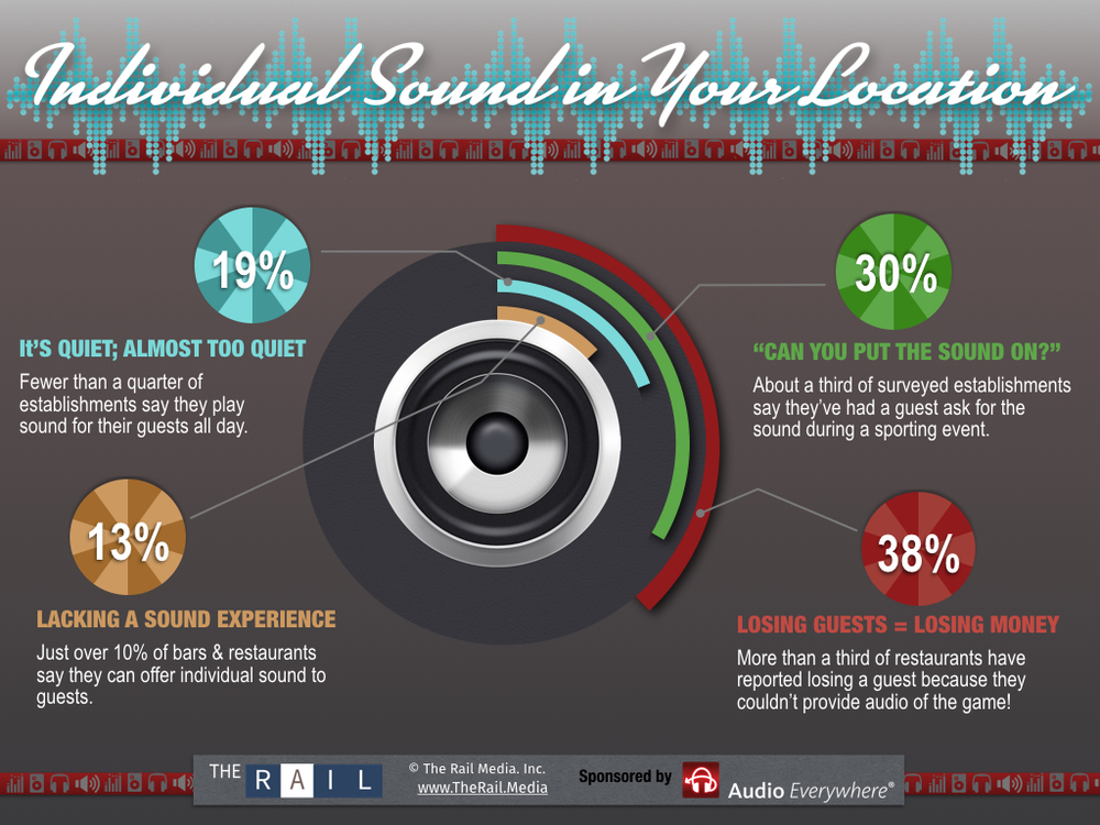 Some startling facts about sound systems in sports bars and restaurants