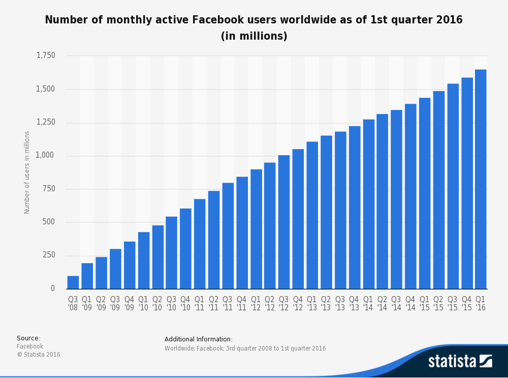 Number of monthly active Facebook users worldwide as of Q1 2016