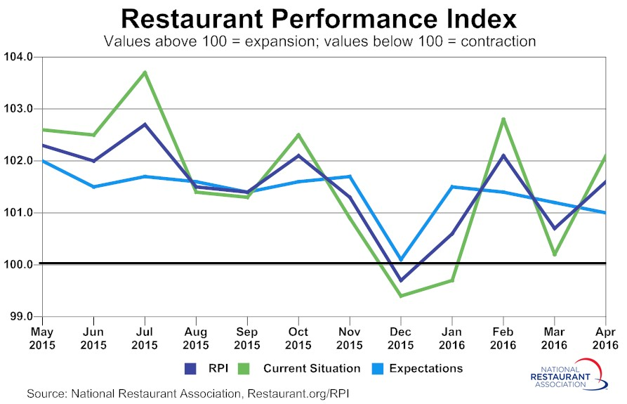 While NPD Group says restaurants sales are flat, the NRA figures say otherwise.