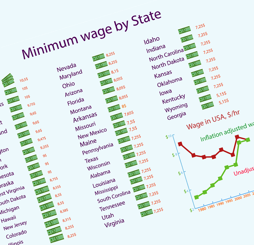 How much do you know about the minimum wage in the US?