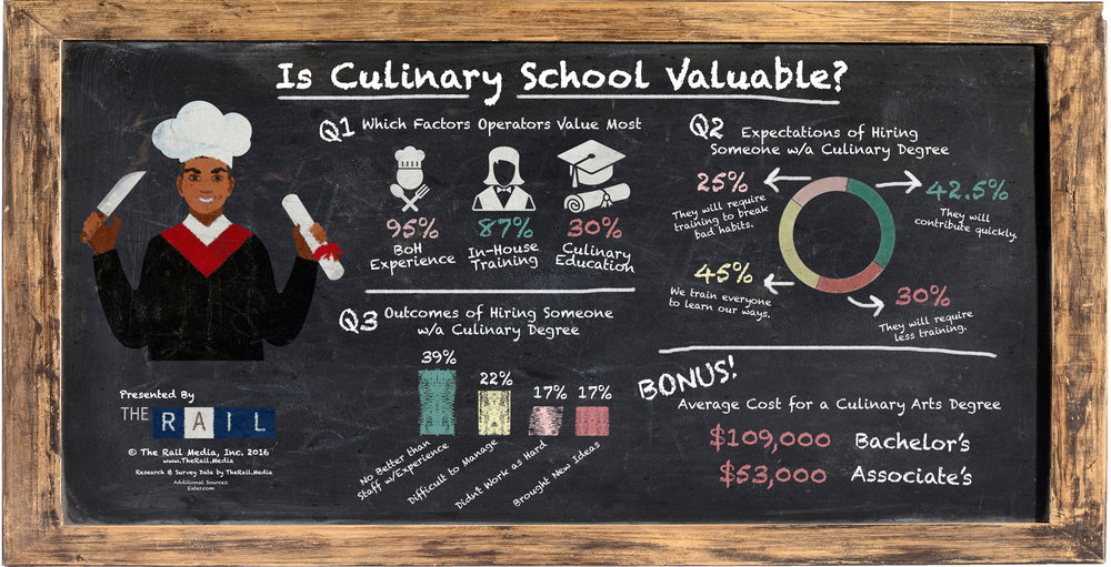 Here's how valuable restaurant operators found graduates with a culinary school background.