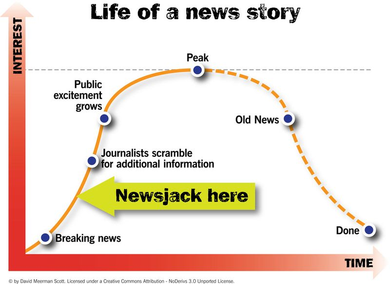 That chart is courtesy of  David Meerman Scott, author of Newsjacking .