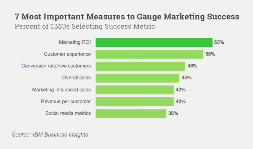 7 most important measure to gauging marketing success