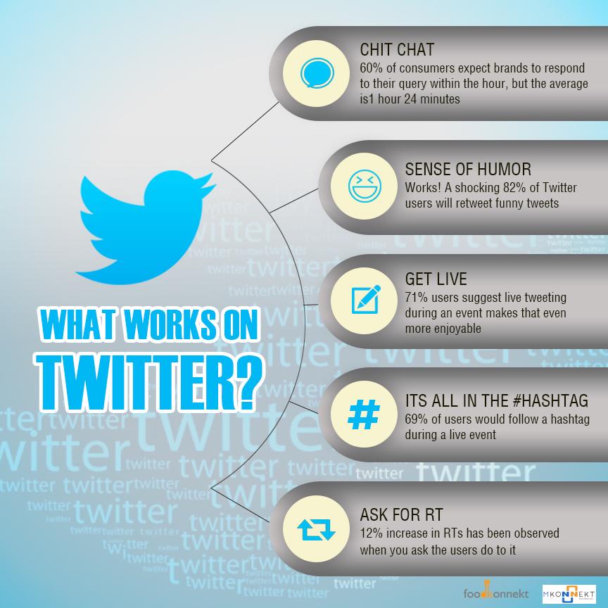What works on twitter for restaurants.