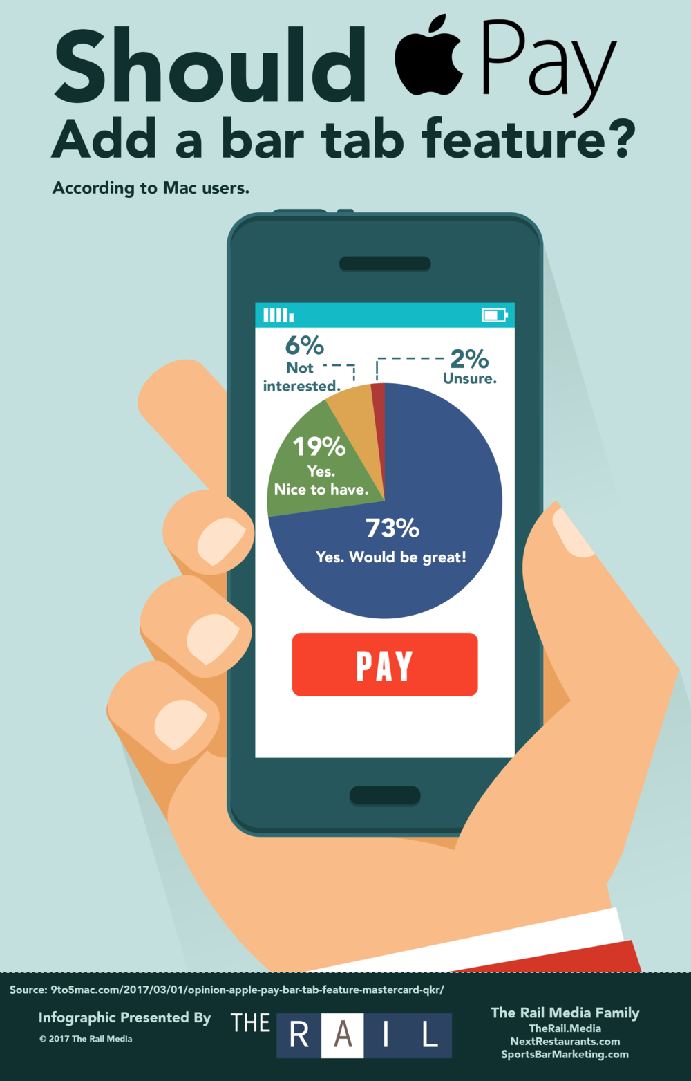 More than 90% of survey respondents want Apple Pay to add a bar tab payment feature.