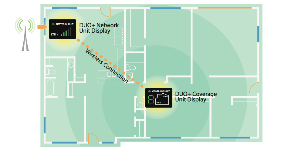 Cel-Fi DUO+ helps boost your restaurant's cell signal strength for 3G/4G/LTE.
