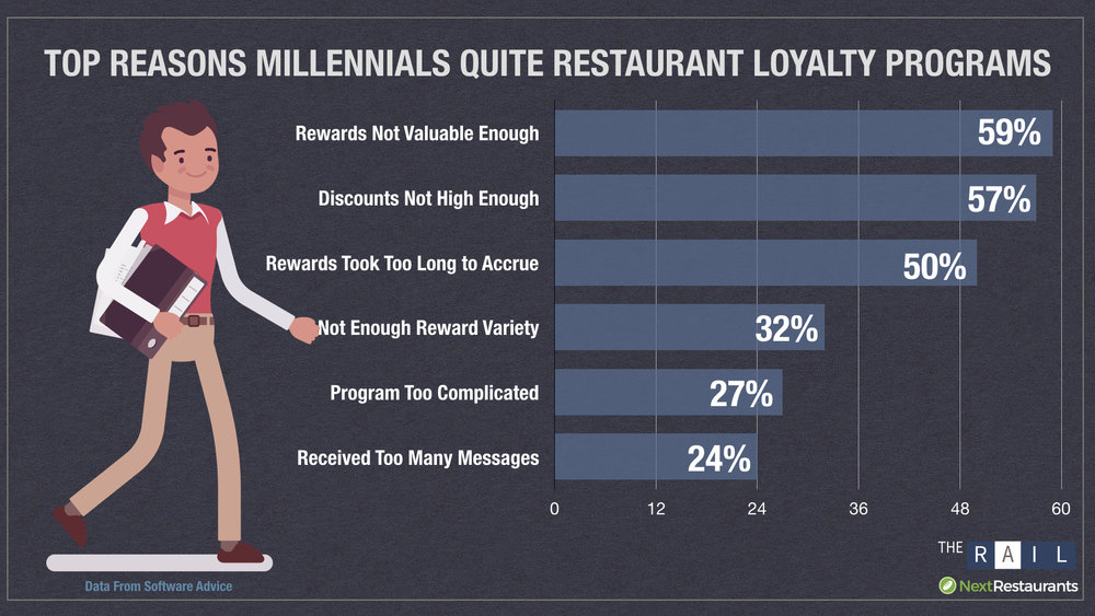 The biggest reason Millennials quit restaurant loyalty programs is sub-par rewards.