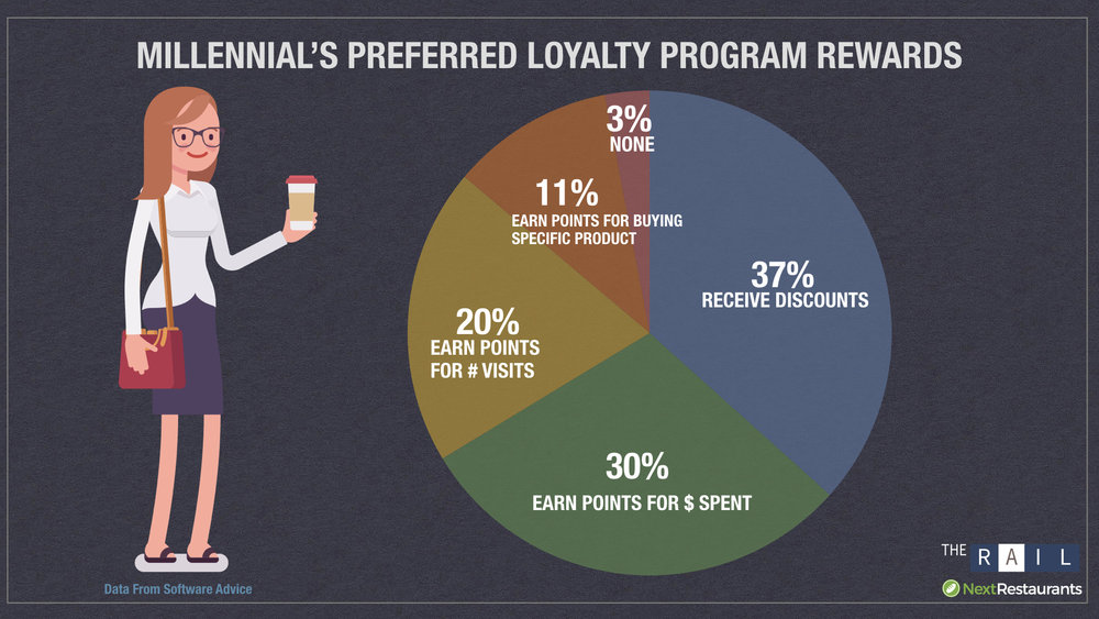 Young Adult Millennialls prefer receiving discounts in their restaurant loyalty program.