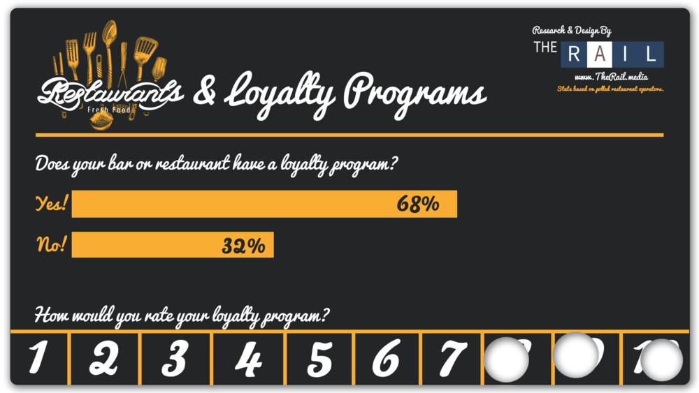 INFOGRAPHIC: Restaurant Loyalty Programs via Citizens of the Rail