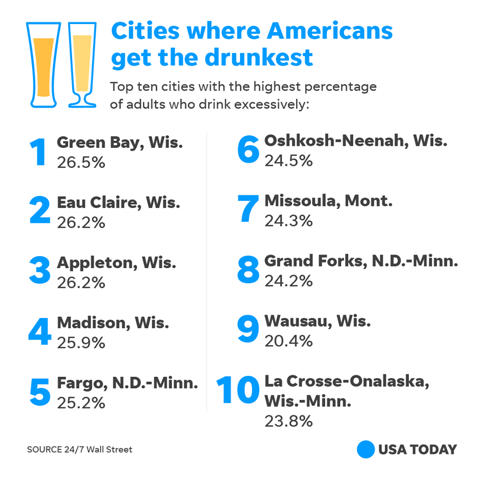 Who is drinking the most? The drunkest cities in America. As featured on  USA Today