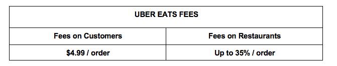 Uber EATS fees