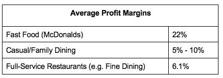 Restaurant profit margins