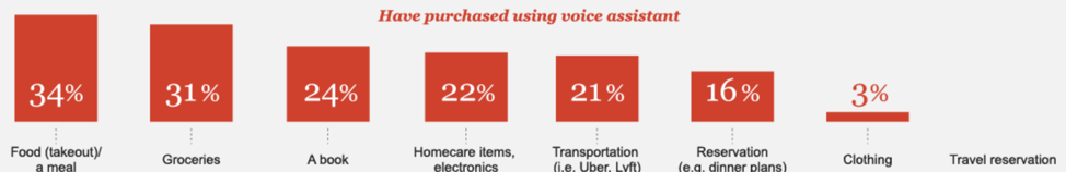 Food delivery dominates voice assistant purchases