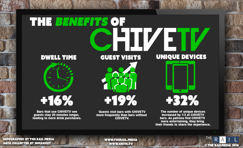 The Benefits of CHIVETV for bars & restaurants