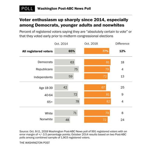 Washington Post Voter Enthusiasm 2018 (Source:  Washington Post )