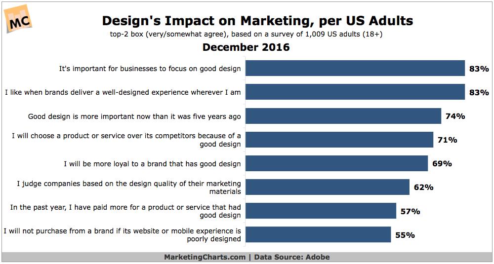 Website design impact on marketing