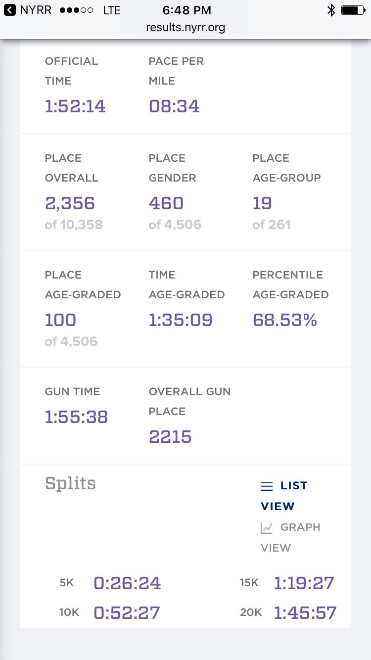 Data directly from Helen's running app NYRR