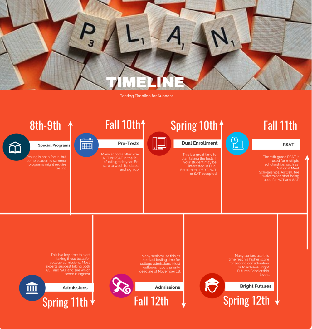 Testing Timeline.png