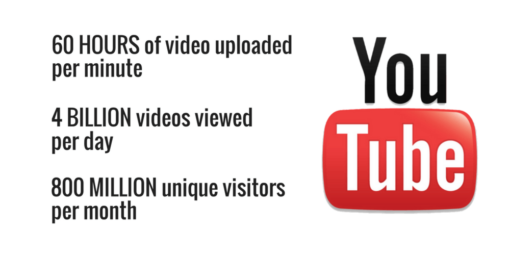 YouTube Search Engine Facts