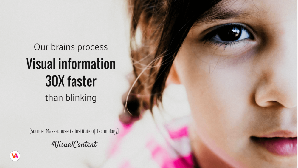 Visual content is processed 30 times faster than blinking