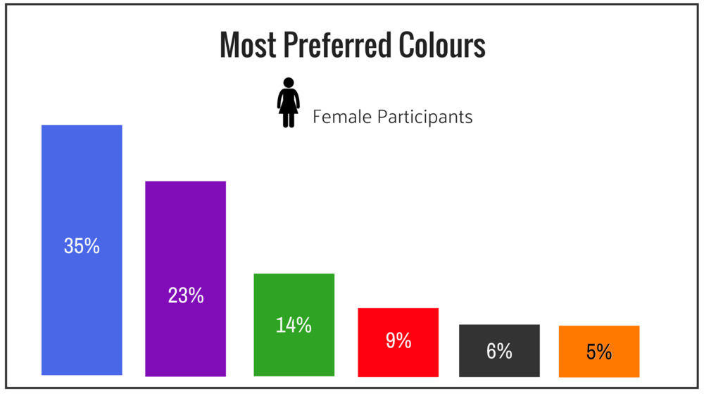 Female Most Preferred Colours.png