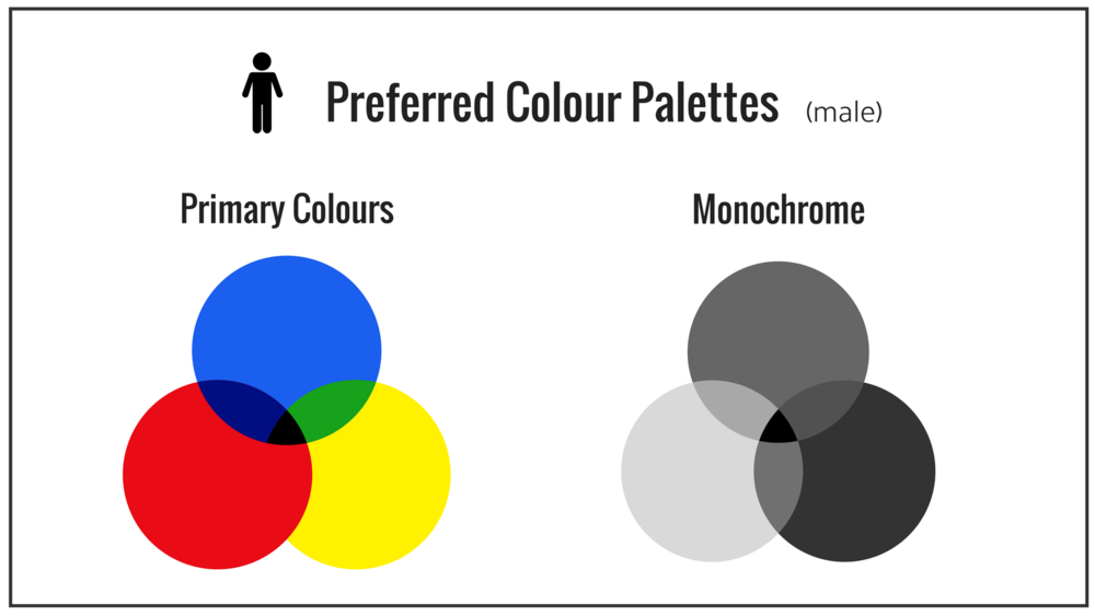 Male preferred colour palette.png