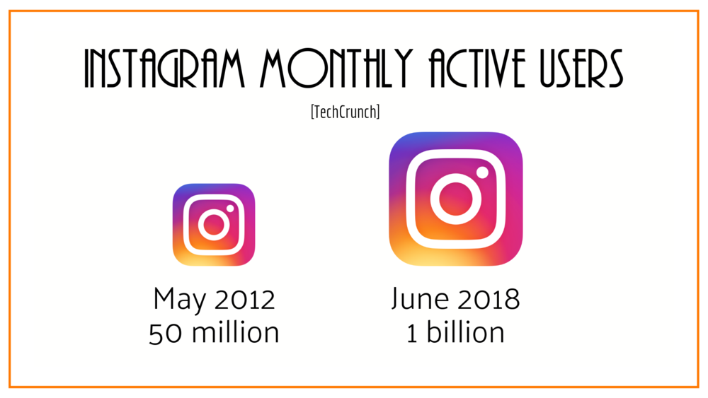 Instagram monthly active users growth.png
